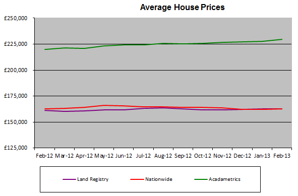 Ave House Prices Feb 13