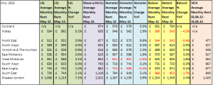Rental Indices May 13